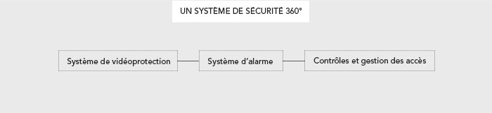 Un système de sécurité 360°